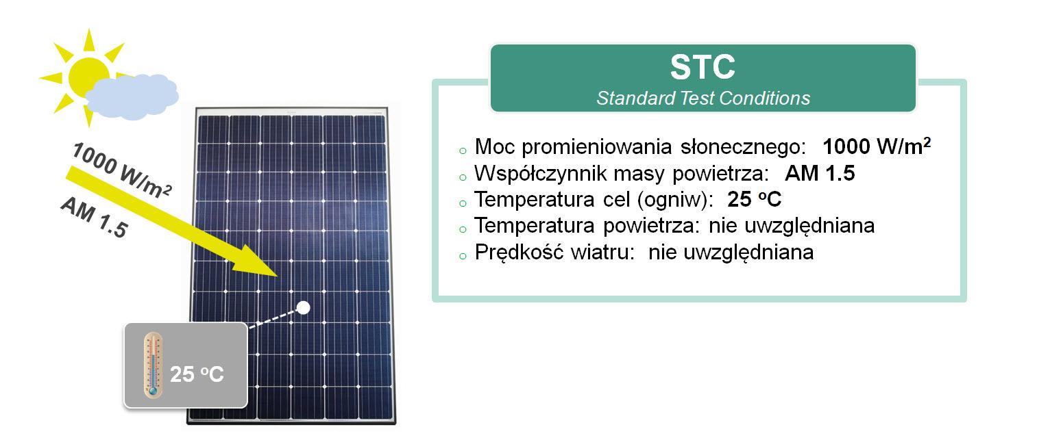 sprawność paneli fotowoltaicznych STC